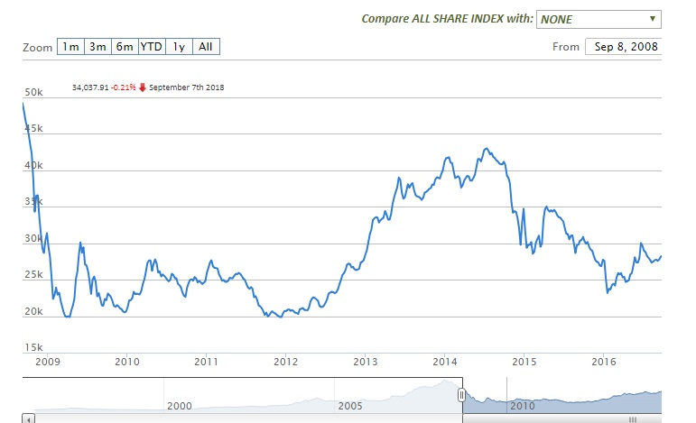 Nigerian Stock Exchange All Share Index 10-year performance